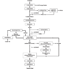 Soybean Oil Chart 2 Flow Diagram For Solvent Extraction Of Soybean Oil