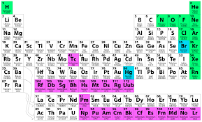 Chemistry file browser