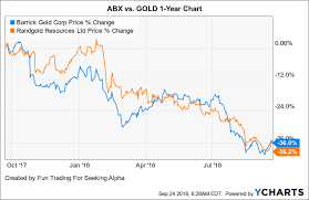 Barrick Stock Chart Barrick Gold And Randgold Resources Tie The Knot Barrick