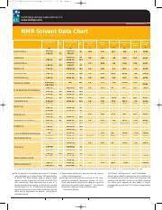 Nmr_solvent_impurty_peaks 31175_cil Nmr Chart R2 Orange 1