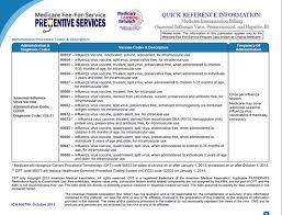 Medicare Immunization Billing Fact Sheet Office Of Billing