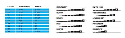Slingshot Rpm Wind Range Chart 2019 Slingshot Rally