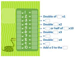Do You Want To Learn Multiplication Tables Tricks? - Elementary Math
