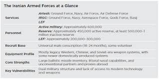 Irans Military Capabilities In View Of Us Defense