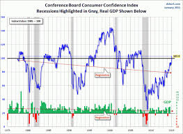 Consumer Confidence Index Chart 2017 Consumer Confidence Surveys As Of January 30 2015