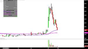 Mer Stock Chart Mer Telemanagement Solutions Ltd Mtsl Stock Chart Technical Analysis For 11 07 18