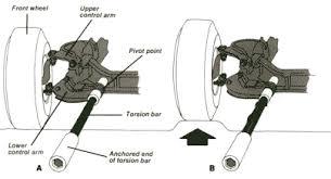 torsion bar. batang torsi (torsion bar) bekerja secara puntiran, oleh karena itu torsion bar dibuat dari baja yang mempunyai elastisitas tinggi. o