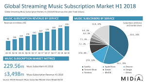Mid Year 2018 Streaming Market Shares Midia Research