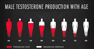 Trt Uk A Guide To Testosterone Replacement Therapy In The
