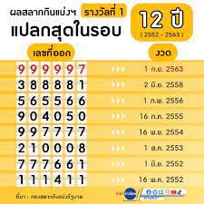 เปิดผลรางวัลที่1 สุดแปลกในรอบ 12 ปี - สำนักข่าวไทย อสมท
