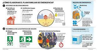 plan de emergencias familiar
