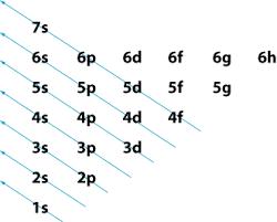 Aufbau Chart Multielectron Atoms Grandinetti Group