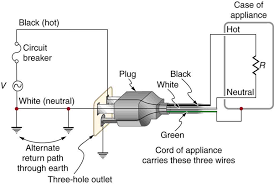 how to wire a plug outlet 3 prong plug wiring diagram white green Wire Diagram 3 Prong 240 Outlet 3 prong plug wiring diagram the figure shows an appliance with a three prong plug connected 3 Prong Headlight Wiring Diagram
