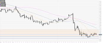 Eur Gbp Technical Analysis Euro Has Room To The Upside