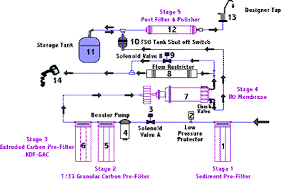 Ro Water Process Flow Chart Filtron Motto