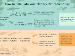 Va Rating Pay Chart Understand The Military Retirement Pay System