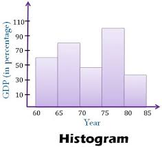Charts And Graphs Quizlet Difference Between Histogram And Bar Graph With Comparison
