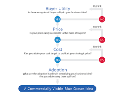 Bos Chart Template Blue Ocean Strategy Business Model Blue Ocean Tools And