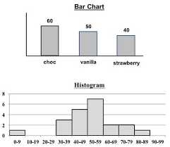 Difference Between Bar Chart And Histogram Statistics From A To Z Confusing Concepts Clarified Blog