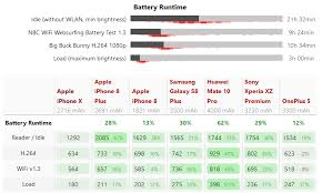 Xs Battery Chart The Iphone Xs Has A Smaller Battery Capacity Than The Iphone