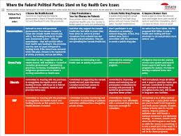 Voting Comparison Chart Federal Election 2015 Vote Health Care Ontario Health