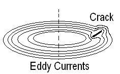 Eddy Current Testing Eddy Current Testing B P C Rao
