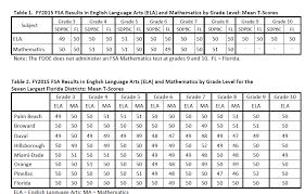 Hillsborough County Exam Grades Chart Florida Standards Assessments Extra Credit