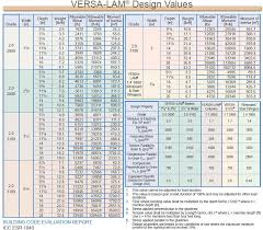 lvl load charts anta expocoaching co rh anta expocoaching co lvl beam tables lvl beam weight