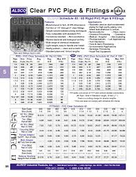 Pvc Pipe Dimension Chart Pvc Fittings Chart Lovely Schedule 40 Pvc Pipe Dimensions