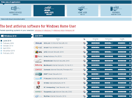Virus Protection Comparison Chart The Quick And Easy Way To Find The Best Antivirus Software