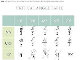 Sine Cosine Values Chart Unit Circle Chart Sin Cos Tan Math Sin And Cos Values Chart