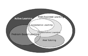 Student Venn Diagram Venn Diagram Of Several Student Centered Learning Theories And