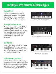 This Is The Best Yamaha Keyboard In 2019 Midi Nation