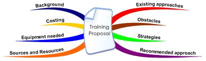 Presenting A Training Proposal Imindmap Mind Map Template Biggerplate