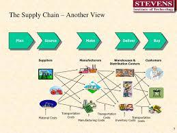 Eye Catching Logistics Process Flow Chart Template Proses