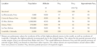 Table 1 From Physiological Effects Of Chronic Hypoxia
