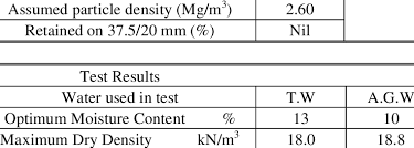 Proctor Test Results T P D Download Table