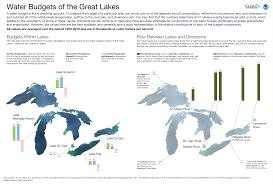 Lake Huron Water Levels Historical Chart Climate Change Sends Great Lakes Water Levels Seesawing
