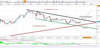24 Hour Gold Chart Daily Gold Analysis 26th July 2016 Daily Gold Analysis