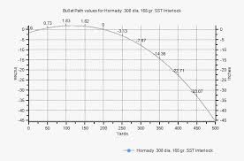 54 Punctual Bullet Drop Chart For 30 06