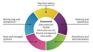 West Midlands Pension Fund Information Governance Management