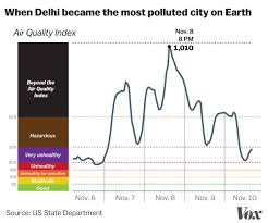 Air Index Chart How Delhi Became The Most Polluted City On Earth Vox