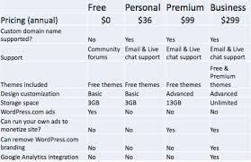 Wordpress Comparison Chart Wordpress Com Vs Wordpress Org Difference And Comparison