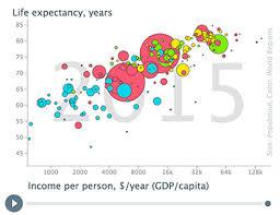 Gapminder Gapminder Foundation Is Fighting Devastating