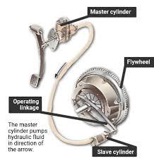Hydraulic Clutch System Diagram How a Hydraulic Clutch Works