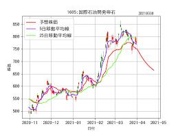 国際 石油 開発 帝 石 株価 掲示板