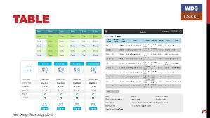 table design css. TABLE 3 WDS CS KKU Web Design Technology | 2015 Table Css