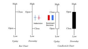Candle Bar Chart Video Manual How To Trade Candlesticks In Price Action