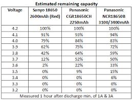 Chart 18650 18650 Battery Question Budgetlightforum Com