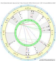 George Clooney Natal Chart Birth Chart Amal Clooney Alamuddin Aquarius Zodiac